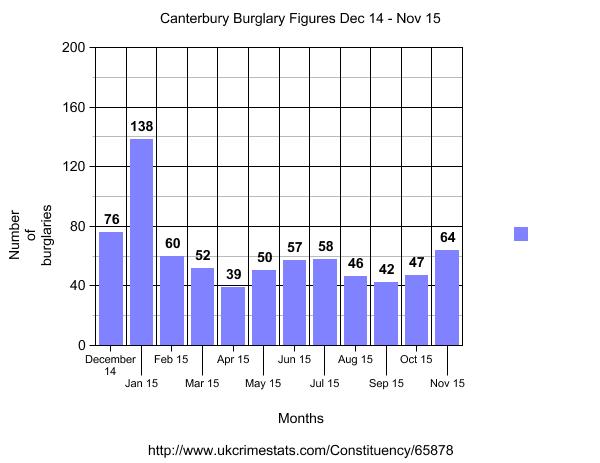 burgalr alarms canterbury