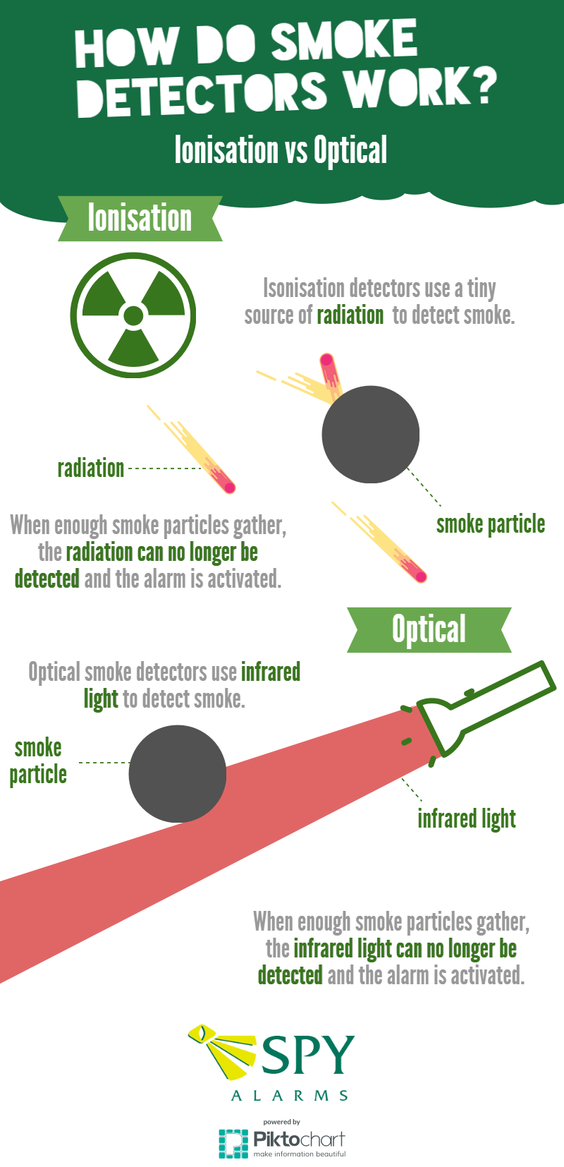 how does an optical smoke detector work-1